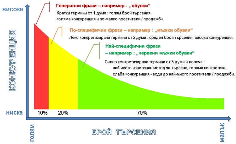 Long Tail SEO оптимизация