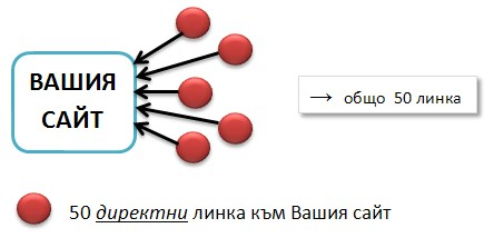 Link Bulding - Базов План